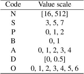 Figure 2 for Autonomous Deep Learning: A Genetic DCNN Designer for Image Classification