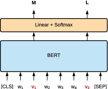 Figure 3 for MERMAID: Metaphor Generation with Symbolism and Discriminative Decoding