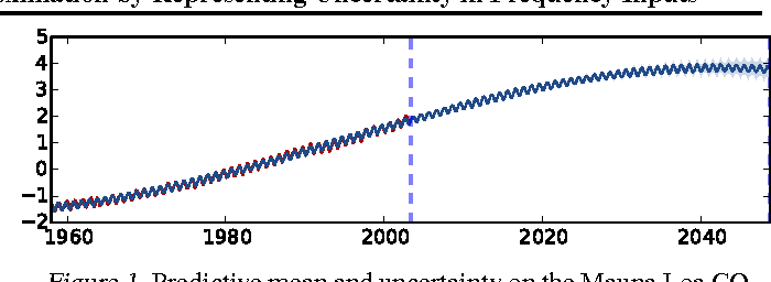 Figure 1 for Improving the Gaussian Process Sparse Spectrum Approximation by Representing Uncertainty in Frequency Inputs