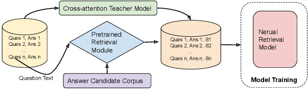 Figure 1 for Neural Retrieval for Question Answering with Cross-Attention Supervised Data Augmentation
