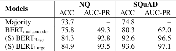 Figure 4 for Neural Retrieval for Question Answering with Cross-Attention Supervised Data Augmentation