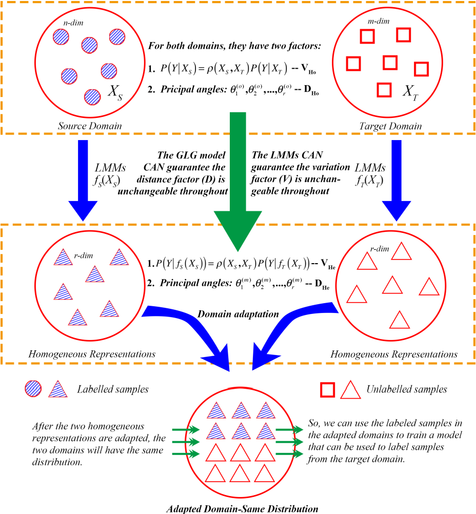 Figure 3 for Heterogeneous Transfer Learning: An Unsupervised Approach