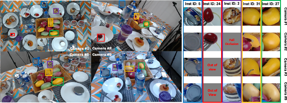Figure 1 for MessyTable: Instance Association in Multiple Camera Views
