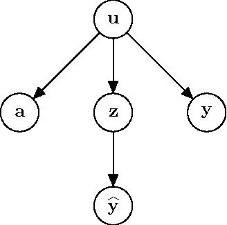 Figure 2 for On conditional parity as a notion of non-discrimination in machine learning