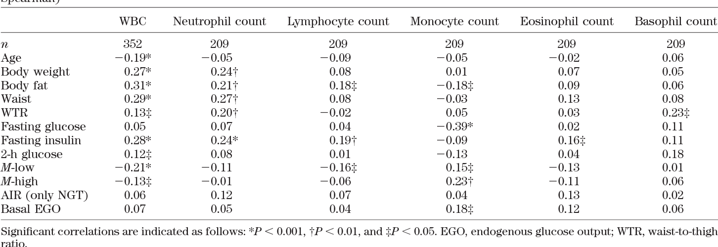 Table 2 from High white blood cell count is associated with