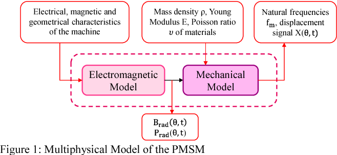 Figure 1: Multiphysical Model of the PMSM