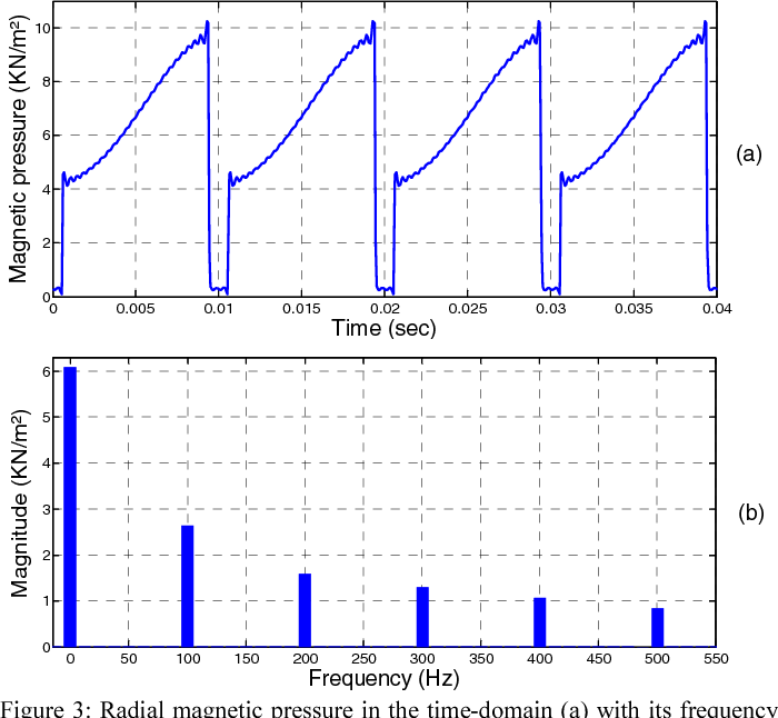 Figure 3: Radial magnetic pressure in the time-domain (a) with its frequency components (b)