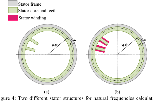 Figure 4: Two different stator structures for natural frequencies calculation: structures 1 (a) and 2 (b)