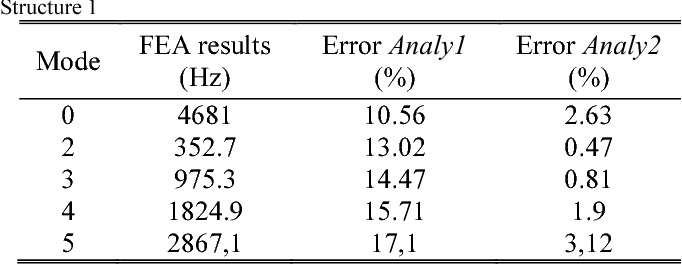 Table I: Errors of Both Analytical Methods Compared To FEA Results for Structure 1