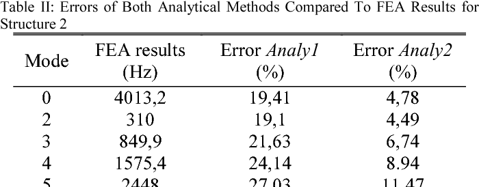 Table II: Errors of Both Analytical Methods Compared To FEA Results for Structure 2