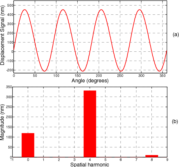 Figure 6: Analytical displacement signal in the space-domain (a) and its spatial spectrum (b)