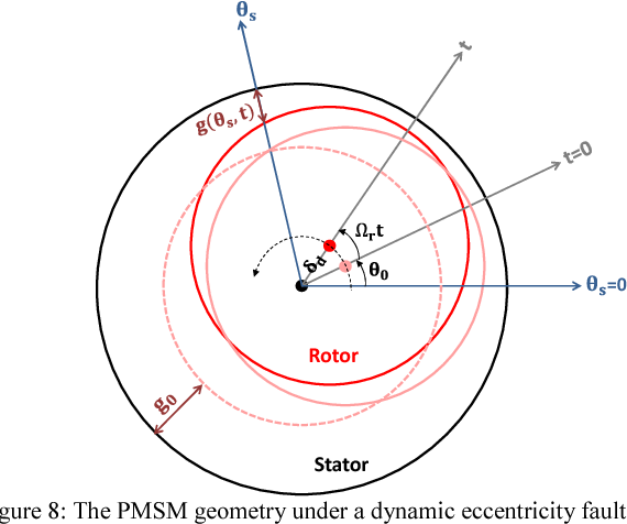 Figure 8: The PMSM geometry under a dynamic eccentricity fault , 1 Ω (14)