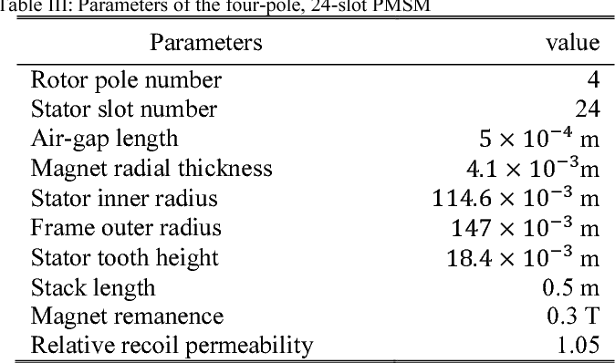 Table III: Parameters of the four-pole, 24-slot PMSM