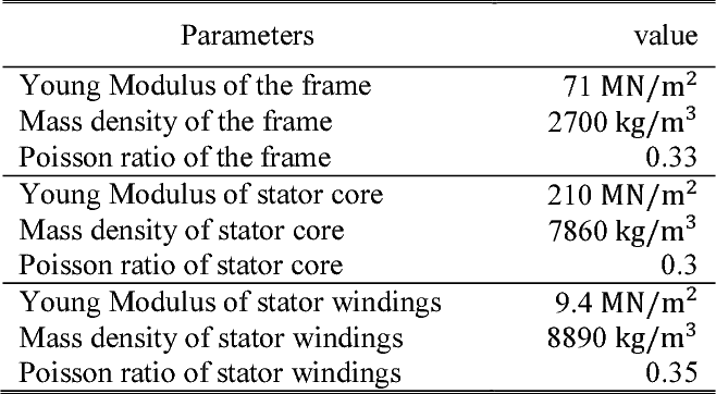 Table IV: Material properties of the considered stator system