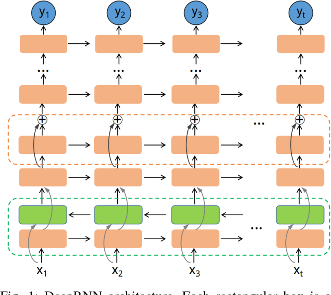 Figure 1 for Long-term Blood Pressure Prediction with Deep Recurrent Neural Networks