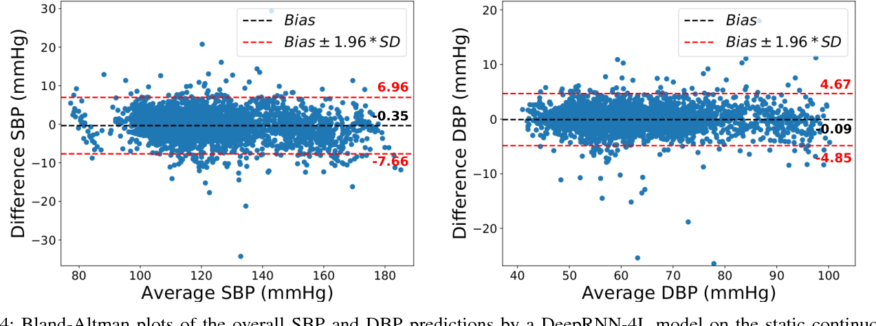 Figure 4 for Long-term Blood Pressure Prediction with Deep Recurrent Neural Networks