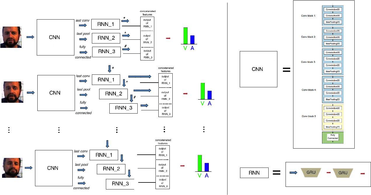 Figure 1 for A Multi-component CNN-RNN Approach for Dimensional Emotion Recognition in-the-wild