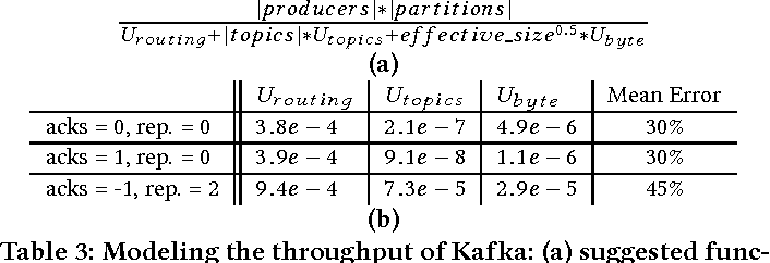 Table 3 from Kafka versus RabbitMQ: A comparative study of