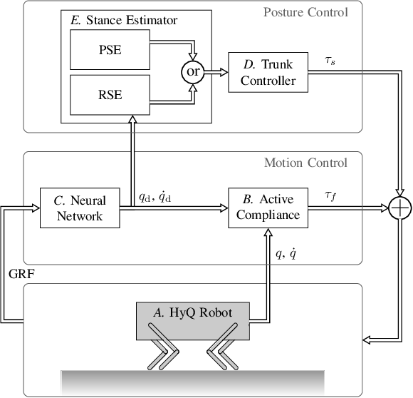 Figure 1 for Stance Control Inspired by Cerebellum Stabilizes Reflex-Based Locomotion on HyQ Robot