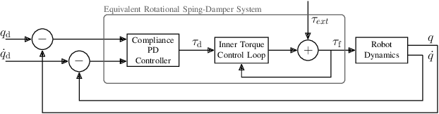 Figure 3 for Stance Control Inspired by Cerebellum Stabilizes Reflex-Based Locomotion on HyQ Robot