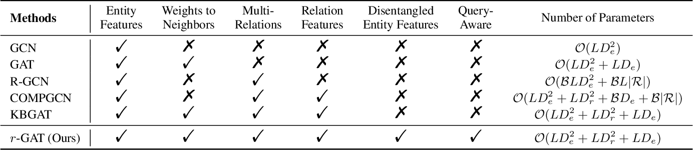 Figure 2 for r-GAT: Relational Graph Attention Network for Multi-Relational Graphs
