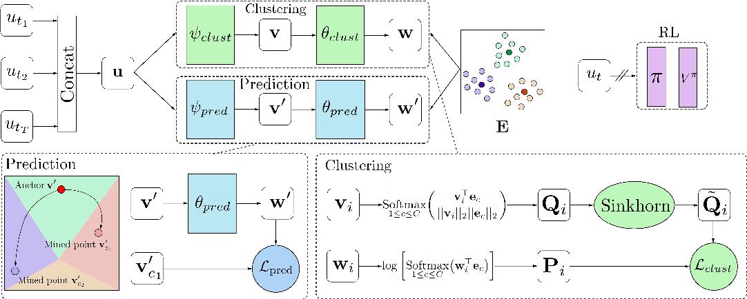 Figure 1 for Cross-Trajectory Representation Learning for Zero-Shot Generalization in RL