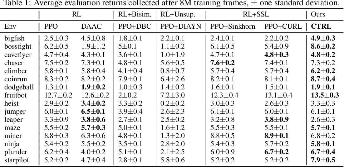 Figure 2 for Cross-Trajectory Representation Learning for Zero-Shot Generalization in RL