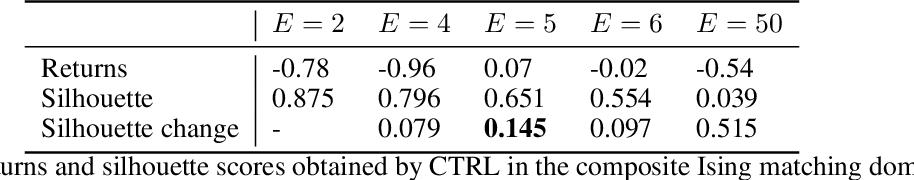 Figure 4 for Cross-Trajectory Representation Learning for Zero-Shot Generalization in RL