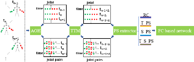 Figure 1 for Skeleton-based Gesture Recognition Using Several Fully Connected Layers with Path Signature Features and Temporal Transformer Module