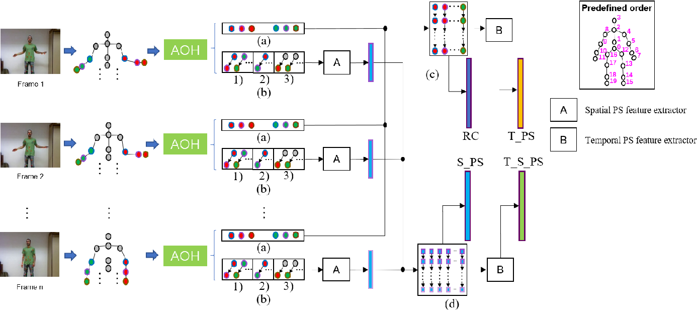 Figure 3 for Skeleton-based Gesture Recognition Using Several Fully Connected Layers with Path Signature Features and Temporal Transformer Module