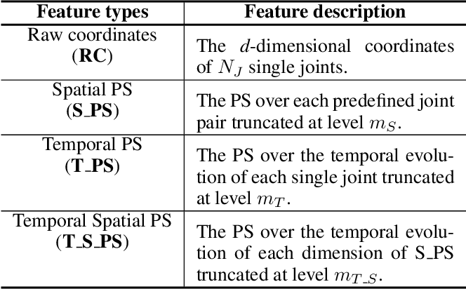 Figure 2 for Skeleton-based Gesture Recognition Using Several Fully Connected Layers with Path Signature Features and Temporal Transformer Module