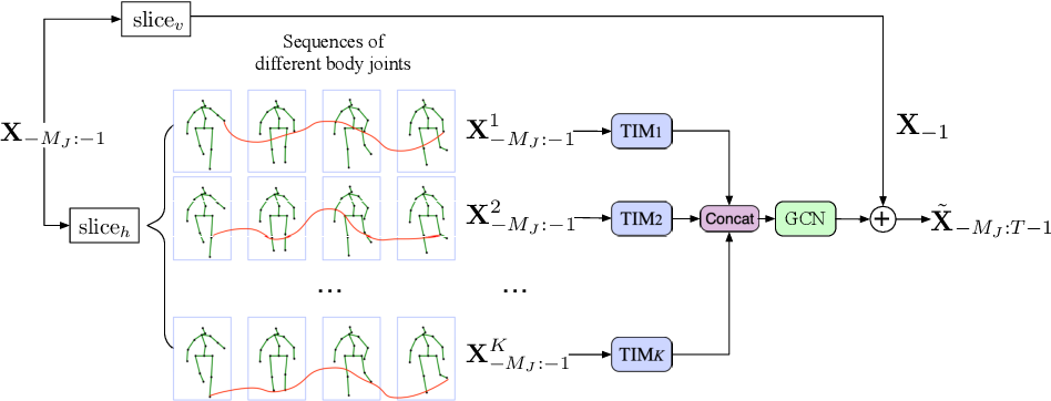 Figure 3 for Motion Prediction Using Temporal Inception Module