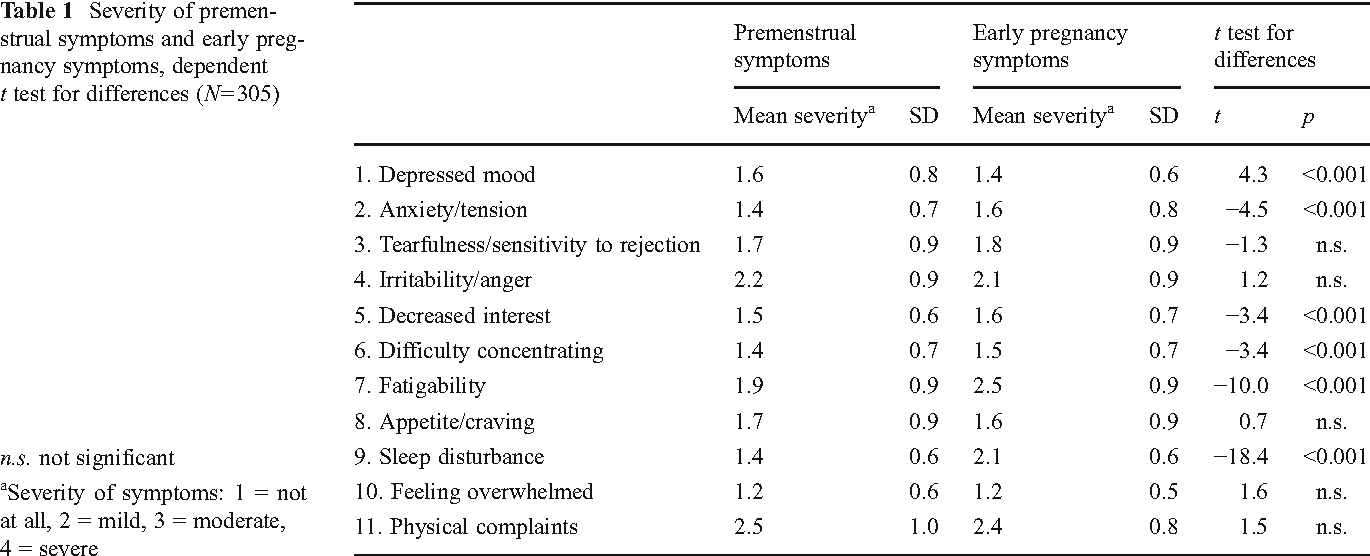 Premenstrual symptoms are associated with psychological and physical