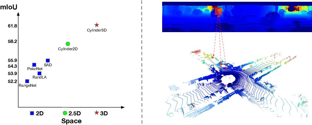 Figure 1 for Cylinder3D: An Effective 3D Framework for Driving-scene LiDAR Semantic Segmentation