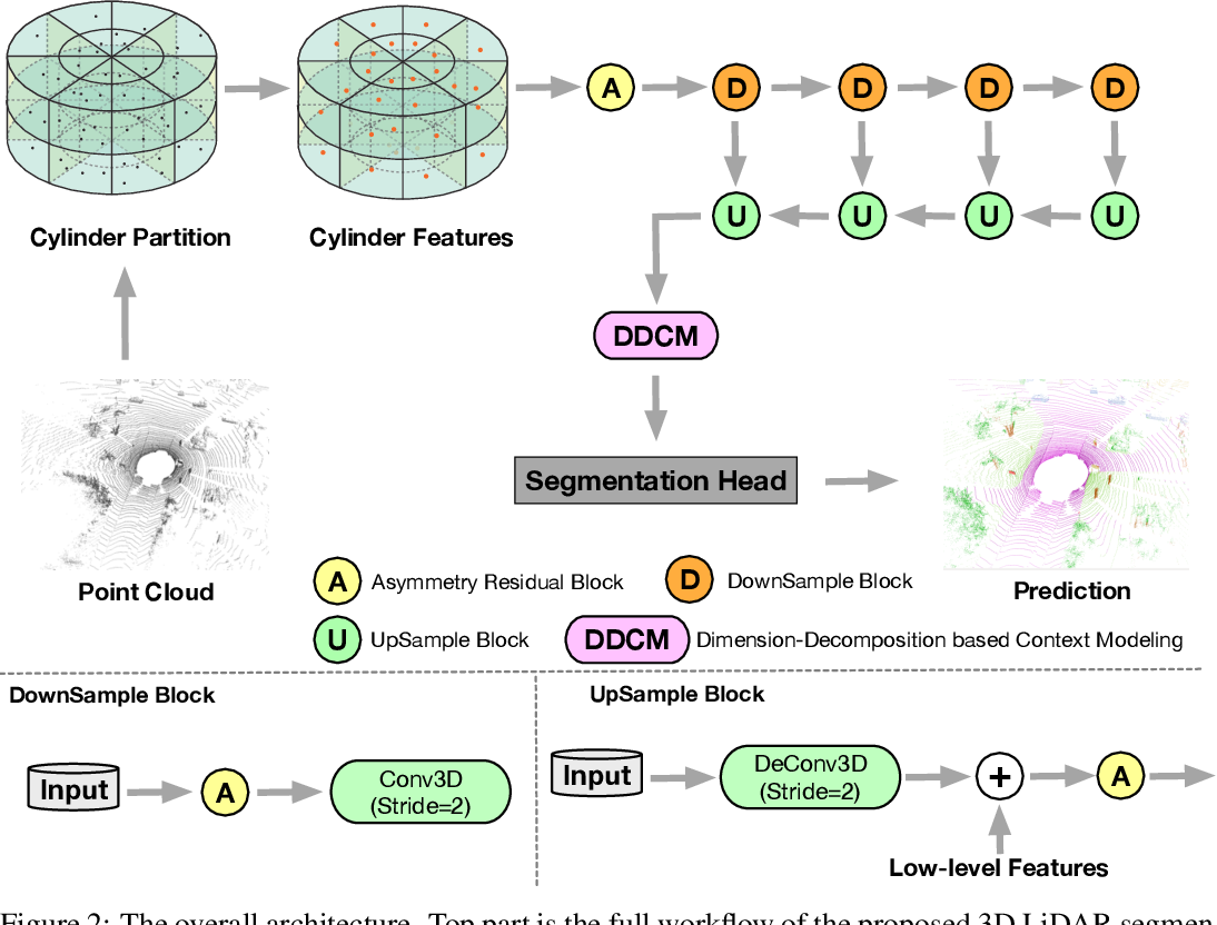 Figure 3 for Cylinder3D: An Effective 3D Framework for Driving-scene LiDAR Semantic Segmentation