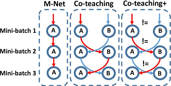 Figure 1 for How does Disagreement Help Generalization against Label Corruption?