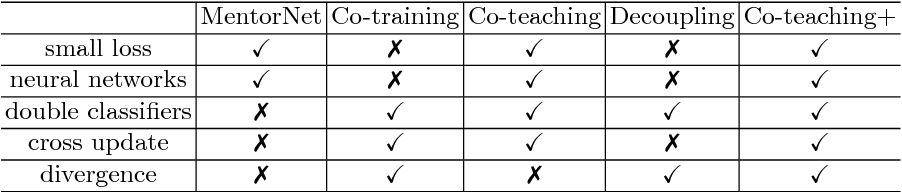 Figure 2 for How does Disagreement Help Generalization against Label Corruption?