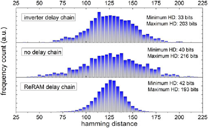 FIGURE 16. Inter-HD showing uniqueness and comparing the output of 50 and 250 simulated PUFs for 256 applied challenge bits for an inverter delay chain, no delay chain and a ReRAM delay chain. All three simulations are performed at 0.79V and at 50 C.