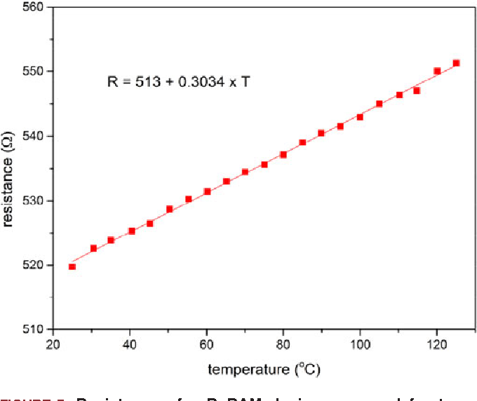 FIGURE 7. Resistance of a ReRAM device measured for temperatures ranging from 25 to 125 C in 5 C steps. A linear fit was achieved showing a positive temperature coefficient of 0.3034 V/ C.