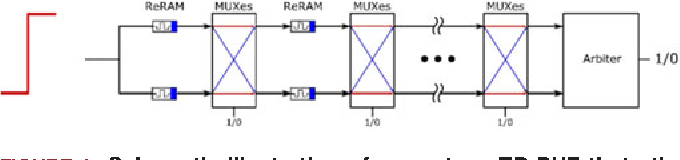 FIGURE 8. Schematic illustration of an n-stage TD-PUF that utilizes ReRAM as the delay component.