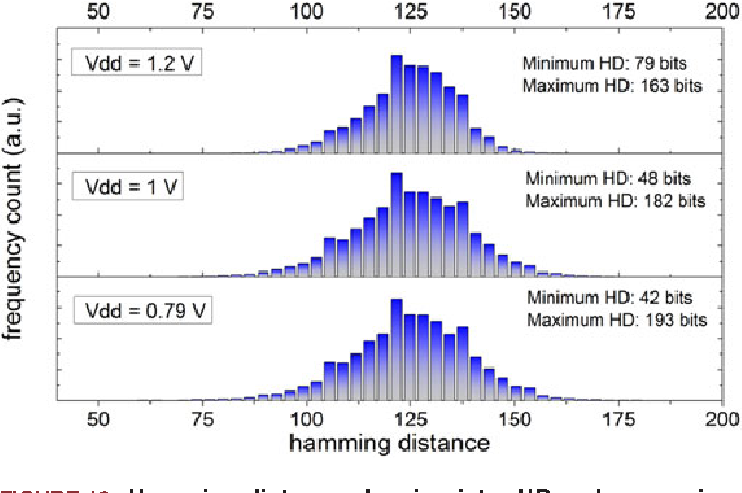 FIGURE 13. Hamming distance showing inter-HD and comparing the output of 250 simulated PUFs for 256 applied challenge bits at 0.79, 1 and 1.2 V supply voltage.