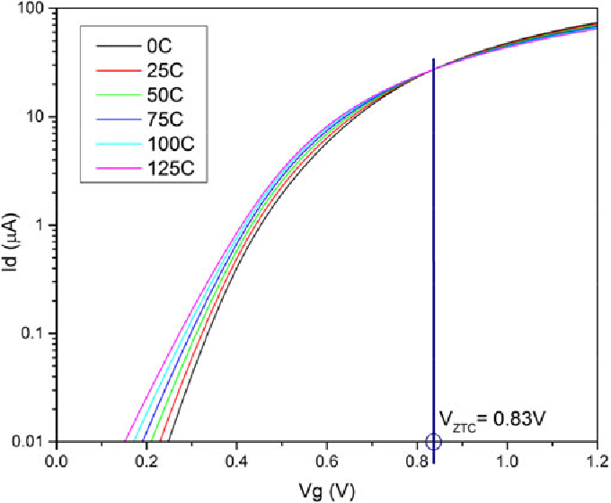 FIGURE 14. Id-Vg NMOS transistor characteristics for temperatures ranging from 0 to 125 C and a drain voltagee of 1.2 V. The ZTC voltage of 0.83 V can be determined from the point at which the traces for the six temperatures have their crossover point.