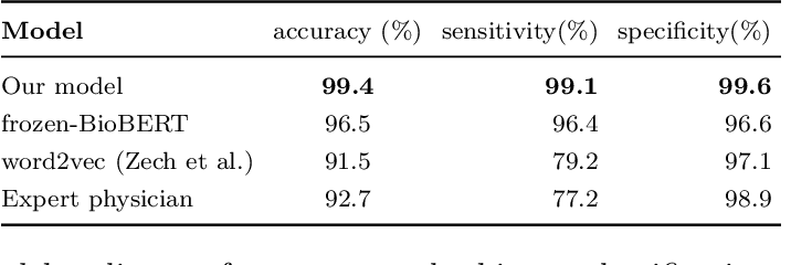 Figure 1 for Automated Labelling using an Attention model for Radiology reports of MRI scans (ALARM)