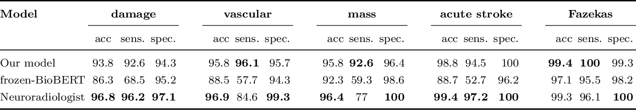 Figure 3 for Automated Labelling using an Attention model for Radiology reports of MRI scans (ALARM)