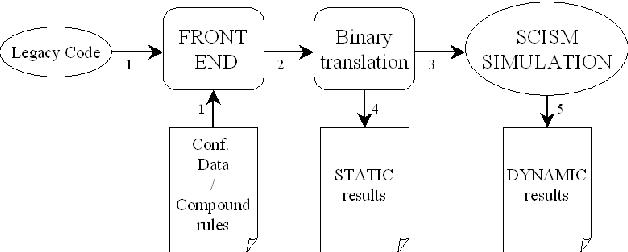 Fig. 3. The SCISM Simulator