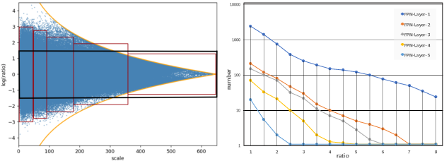 Figure 3 for AABO: Adaptive Anchor Box Optimization for Object Detection via Bayesian Sub-sampling