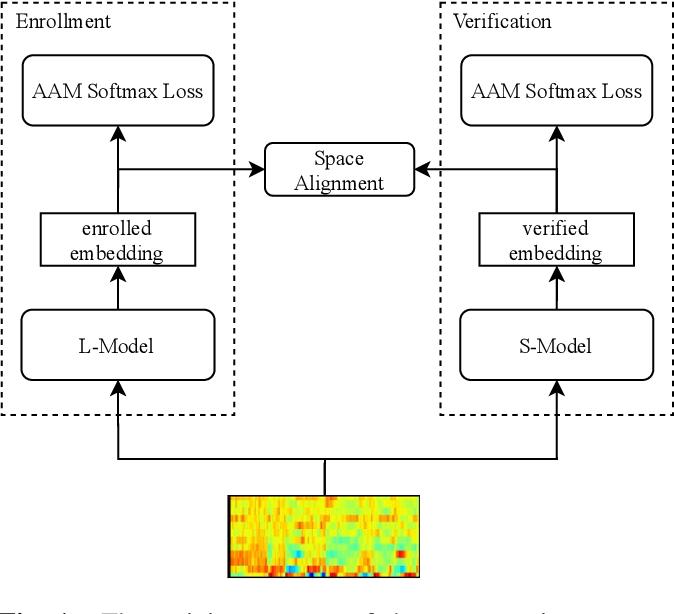 Figure 1 for Towards Lightweight Applications: Asymmetric Enroll-Verify Structure for Speaker Verification