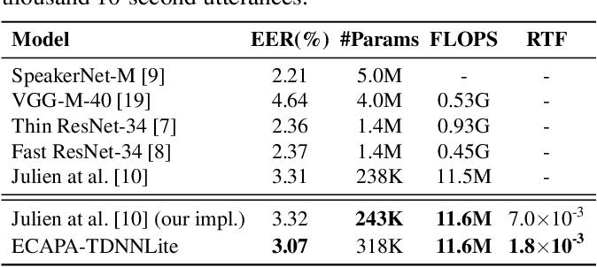 Figure 2 for Towards Lightweight Applications: Asymmetric Enroll-Verify Structure for Speaker Verification
