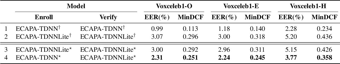 Figure 4 for Towards Lightweight Applications: Asymmetric Enroll-Verify Structure for Speaker Verification
