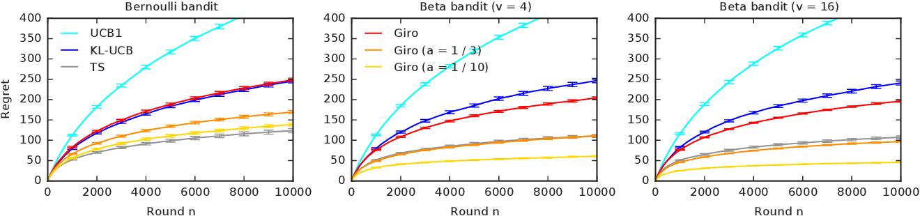 Figure 1 for Garbage In, Reward Out: Bootstrapping Exploration in Multi-Armed Bandits